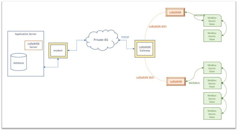 RS485,LoRaWAN,数据采集器,典型组网
